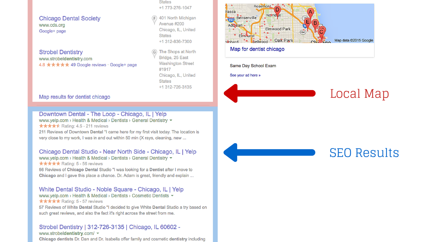 Note that you actually have to scroll down the page to get to the organic results. Often, the organic results begin with Yelp listings as well, pushing businesses down even further.